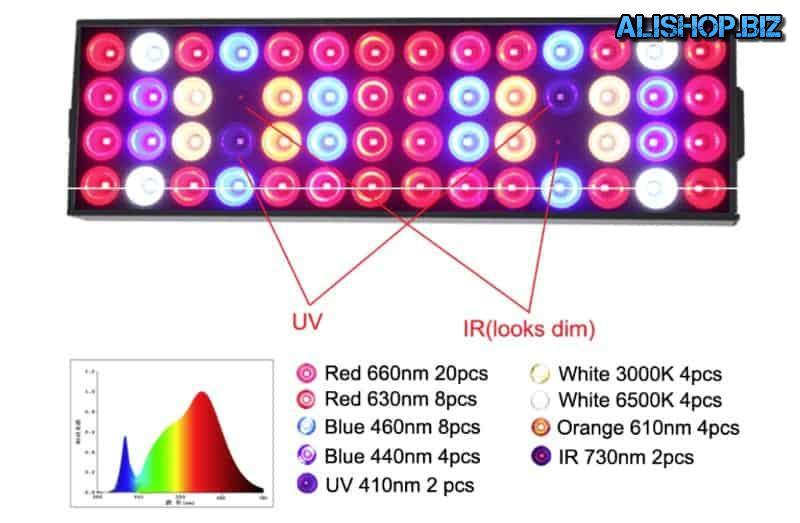LED панель для гидропоники и парников Venesun